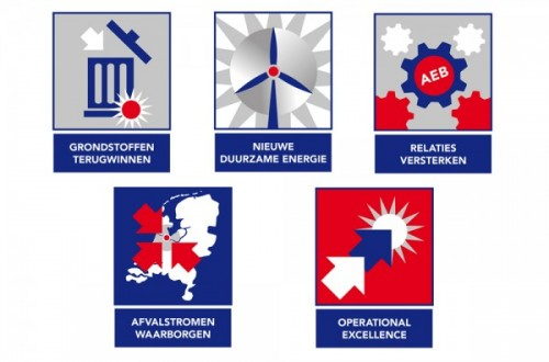 Ambitie en strategie AEB in beeld