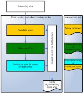 einde afval recyclinggranulaat schema