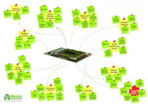 Modulo Milieustraten circulair moodboard