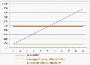 standaard vaste tariefstelling RoFlex