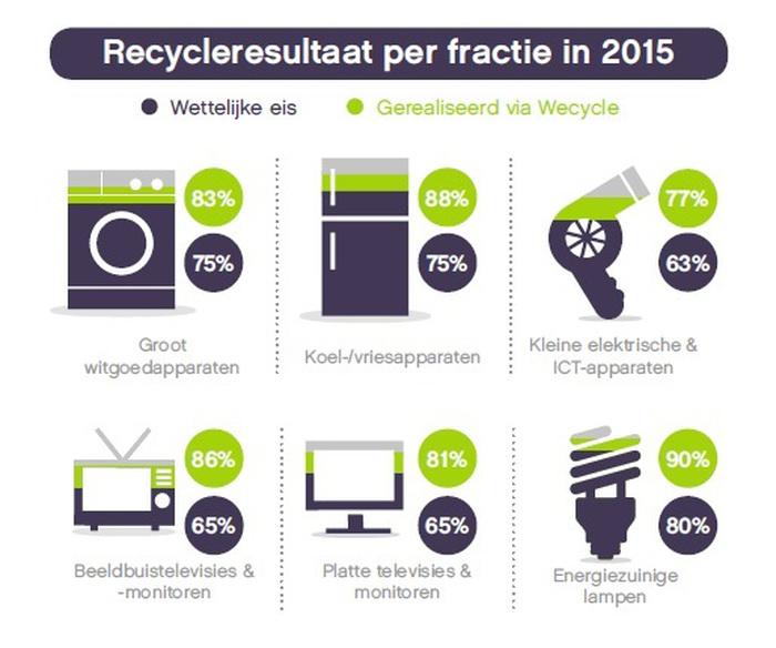 Afbeeldingsresultaat voor recycling wecycle